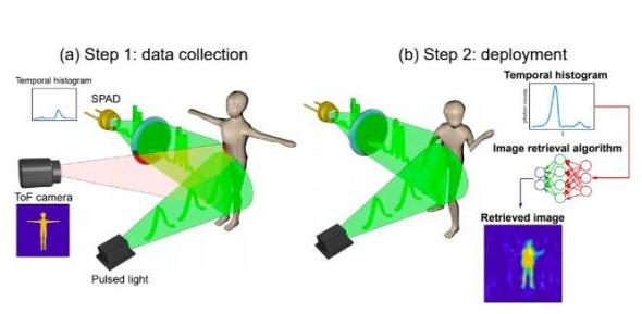 研究人员开发新型3D成像,AI将光子时间转换成3D图像