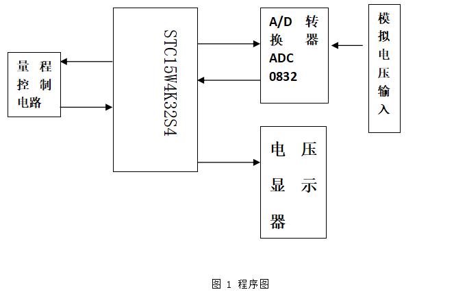 使用单片机设计一个数字电压表的详细资料说明