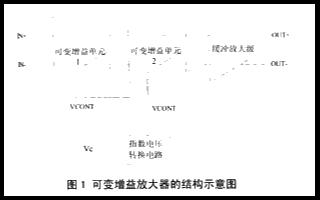 采用TSMC O.18Dm RF CMOS工艺实...