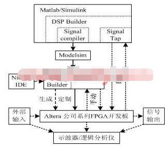采用FPGA器件实现通信软硬件验证与测试平台的开...