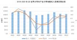 2020年6月,世界半导体产业销售额为345亿美...