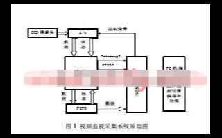 基于FPGA器件XC3142芯片和TUSB3210实现视频采集系统的改进设计