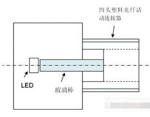 塑料光纖傳輸和通信系統的優勢和應用分析