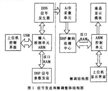 基于DSP器件实现高速铁路新型轨道信号模拟系统的设计