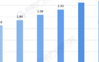 我國汽車保有量逐年上升,我國報廢汽車回收率低于世界水平