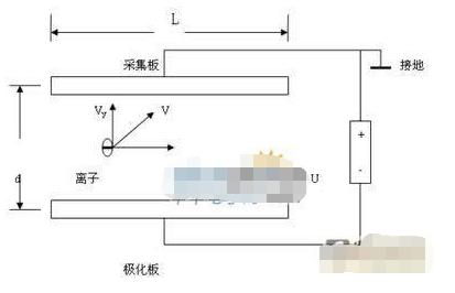 采用GSM/GPRS通信方式实现空气负离子监测仪的测量系统设计