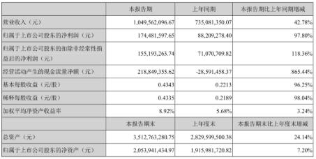 中科创达终端收入33.09亿万元,较上年同期增长 0.57%