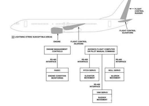 飞控电子设备与雷电的间接影响