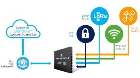 LoRa 联盟实现了 LoRa 芯片供应的多元化