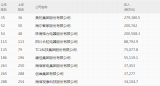快訊:2020年《財富》中國500強出爐,TCL、康佳、創維、木林森等上榜