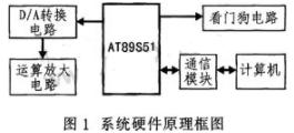 基于AT89S51单片机实现多路信号源的系统设计