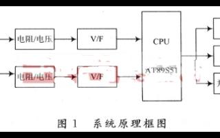 导电材料温度测量系统的设计和实现方案