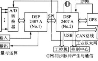 基于数字信号处理器和GPS技术实现PMU测量系统...