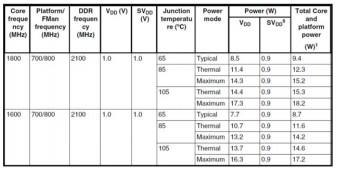关于Teledyne e2v 处理器的功耗和环境温度关系