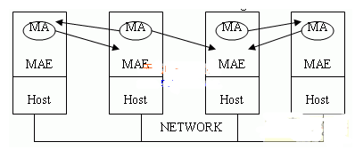 基于移动Agent虚拟机平台在嵌入式移动数据库中的应用研究