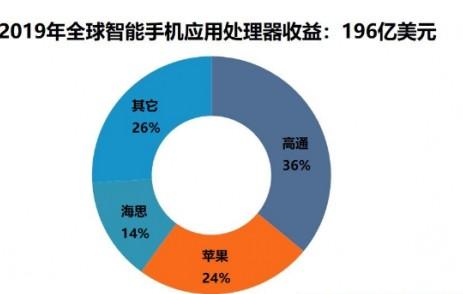 2020年Q1手机元件技术比智能手机应用处理器收益增长3%