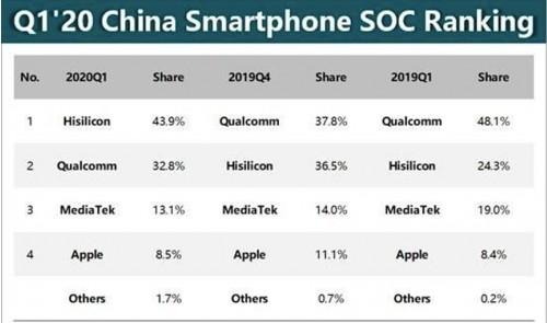高通处理器比华为手机处理器减少 1.7%份额
