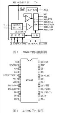 逐次逼近式12位高速ADC AD7892的性能特...