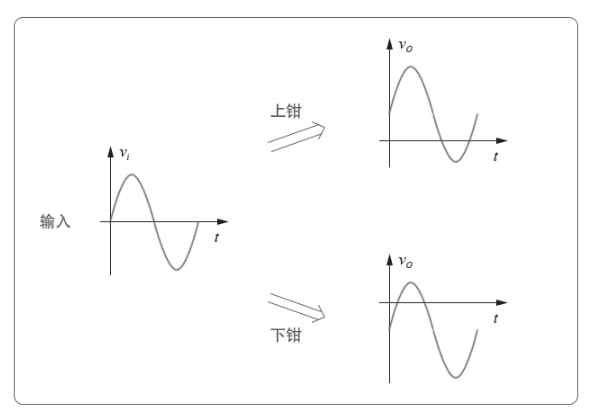 浅谈模拟电路之钳位电路设计