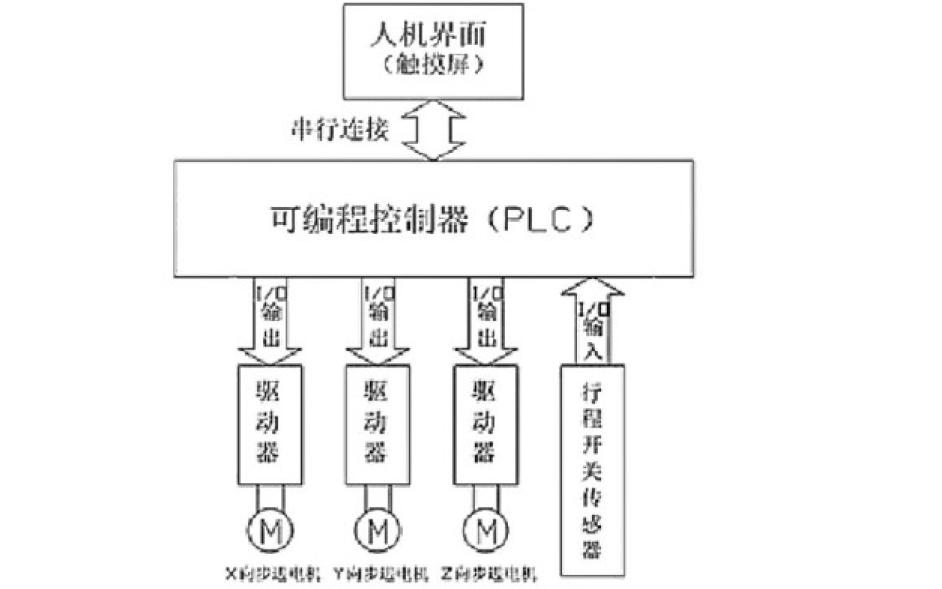 使用PLC實現切割系統的詳細資料說明