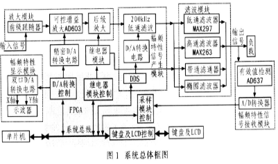 基于AD603和MAX297实现程控滤波器的设计