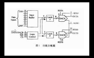 8位数模转换器TCL7528的功能、性能特点和应用分析