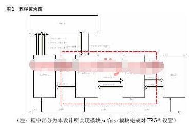 采用CPLD器件XC95288XL-7TQ144I芯片实现Flash读取控制设计
