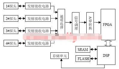 基于EPF20K300EQC240-1和TMS320VC5402实现新型超声探伤系统的设计