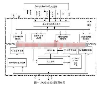 利用CPLD器件和微处理器实现I2C总线控制器的应用方案