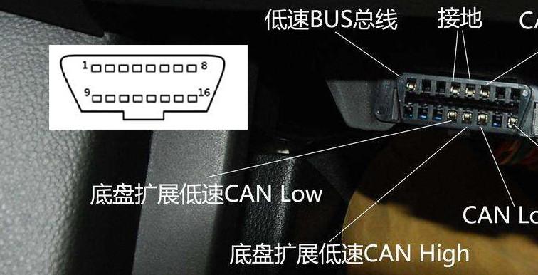 关于示波器CAN帧的类型介绍