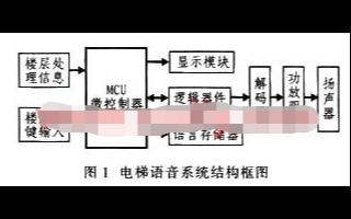 采用CPLD器件XC9572-VQ64芯片和MP3解码器实现语言播放系统的设计
