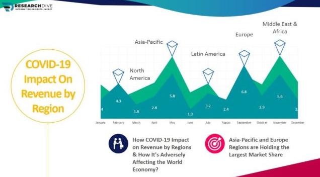 疫情冲击,分析全球区块链物联网市场受到的影响