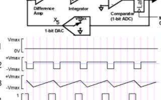 ΔΣ转换器的应用优势和实现高精确度性能