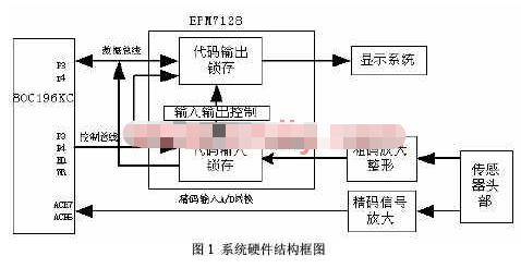基于MCU+CPLD双片结构实现新型光电轴角编码器的应用方案