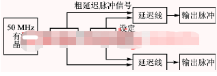 基于Flash FPGA器件实现脉冲延迟控制系统...