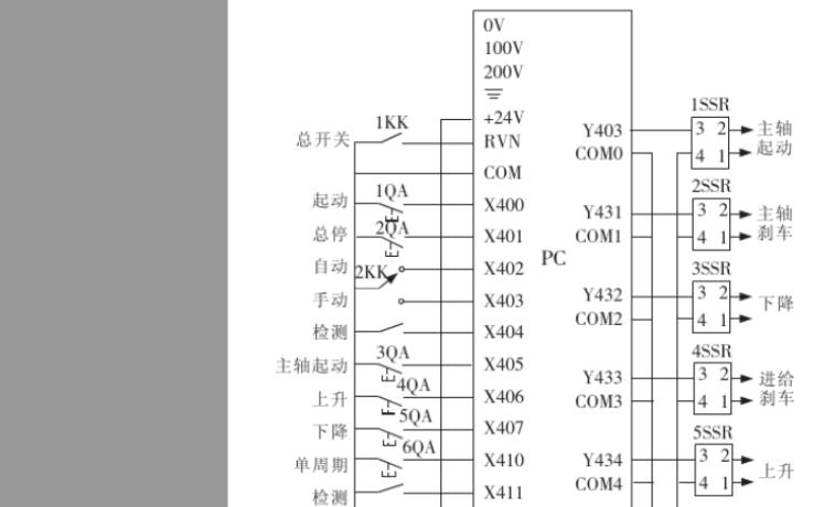 如何使用PLC機的簡易程序實現自動加工螺紋軋輥