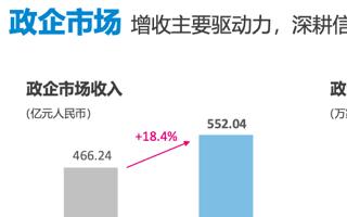 中國移動上半年財報亮點 移動云收入增長556.4%