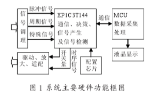 基于FPGA逻辑器件实现便携式激光测距机电路检测...