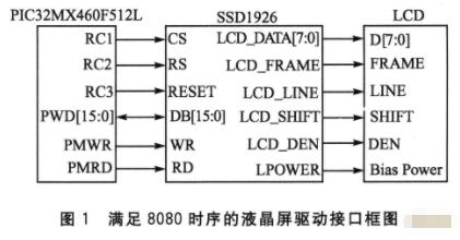 采用PIC32MX与SSD1926接口电路实现显示触摸功能的软硬件设计
