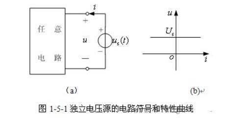 独立电压源和独立电流源是什么