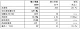 欧司朗发布第三财季财报,营业收入为6.06亿欧元