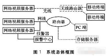 基于S3C2410和AT2042芯片實現視頻服務器的應用設計