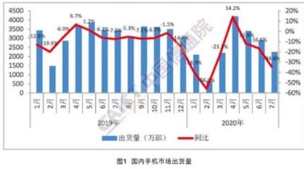 市场报告:7月5G手机出货量1391.1万部,全年累计出货量7750.8万部