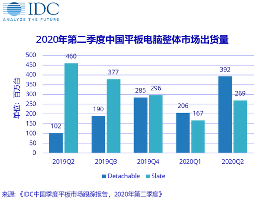 Q2季度中国平板电脑市场同比增长17.7%,华为出货同比增幅最高