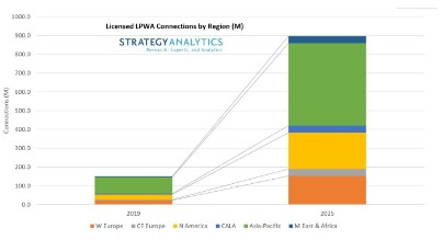 Strategy Analytics提供OEM 技术