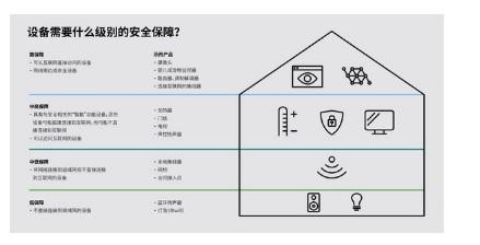 移动应用及云系统的数据在物联网安全中的作用
