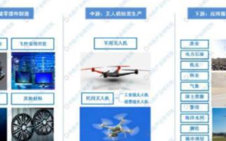 2020年无人机行业发展前景及趋势分析
