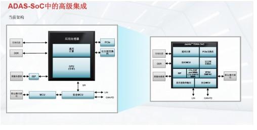 TDA4VM 处理器可以满足现代车辆的计算需求