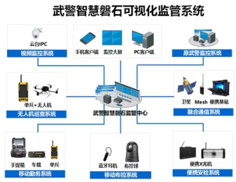 武警总队智慧磐石可视化监控系统的结构组成和应用设...