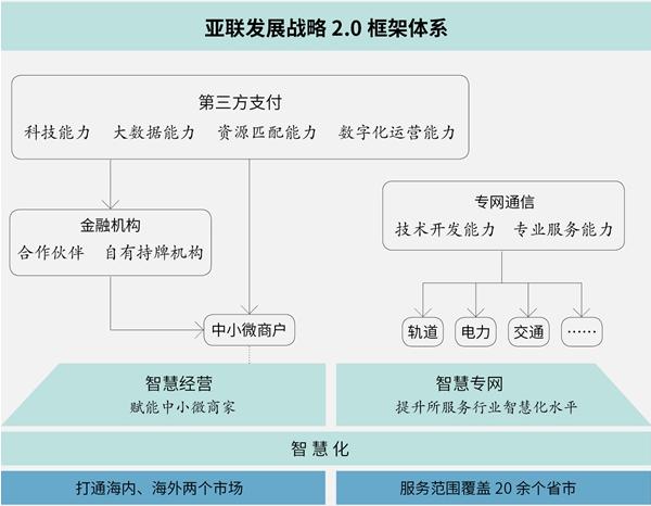 """顺应大香蕉网站电网建设趋势,亚联致力发展打造""""智慧专网"""""""